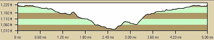 4 Hills Loop Profile