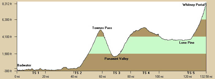 badwater profile